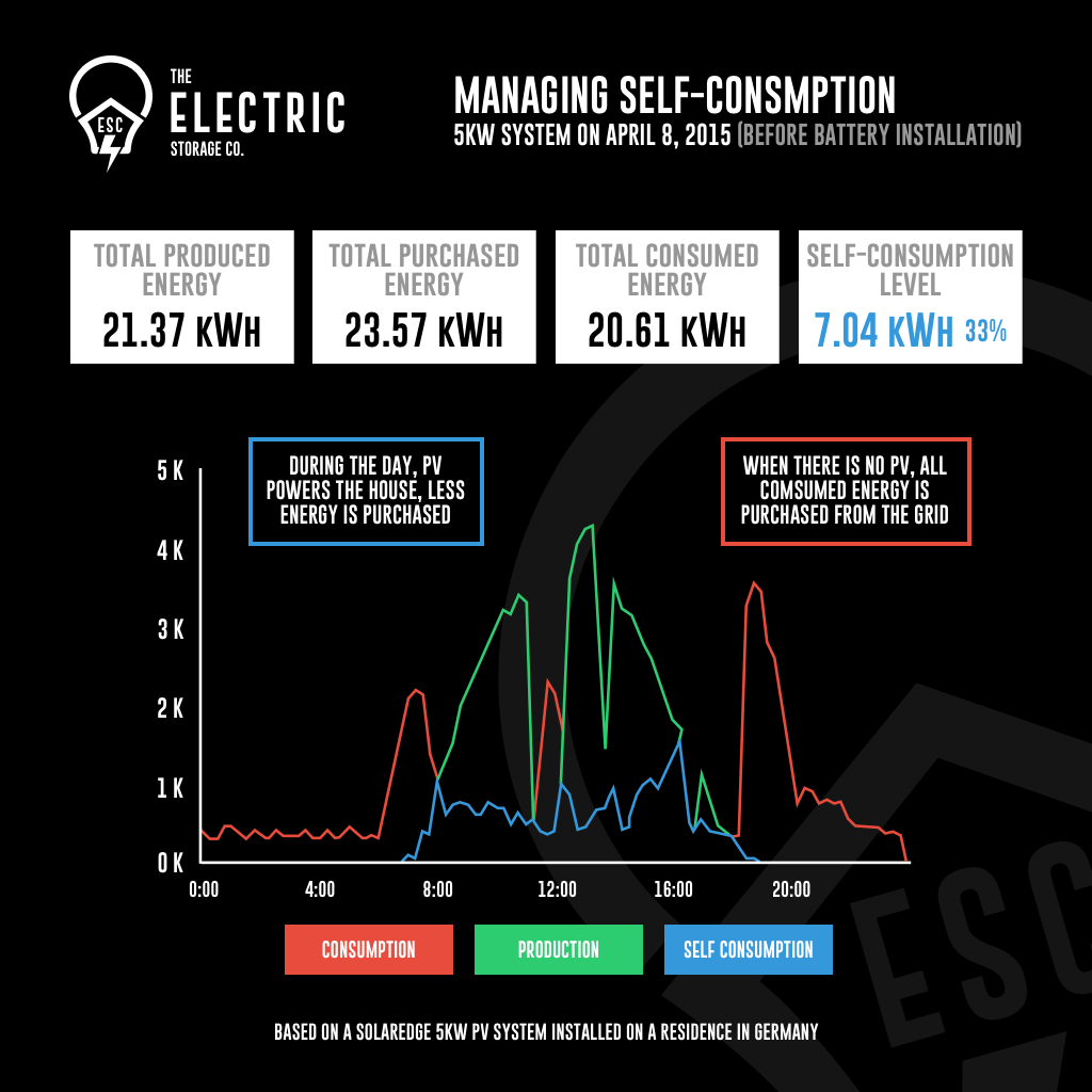 Energy Storage | The Electric Storage Company